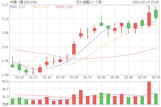 中国一重601106股票最新价格