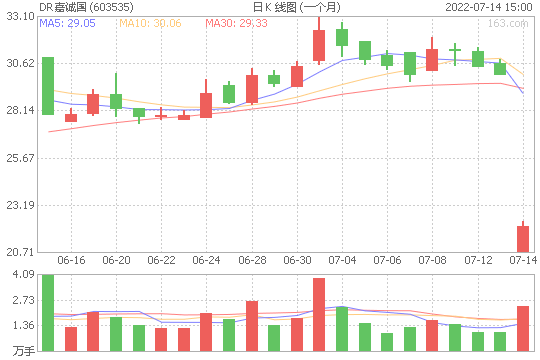 嘉诚国际603535股票最新价格
