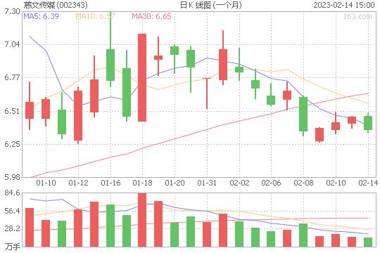 慈文传媒002343股票最新价格