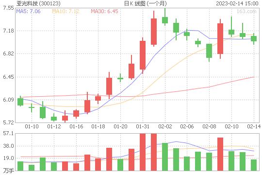 亚光科技300123股票最新价格