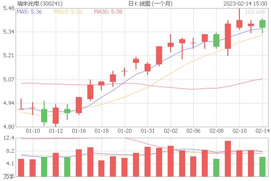 瑞丰光电300241股票最新价格