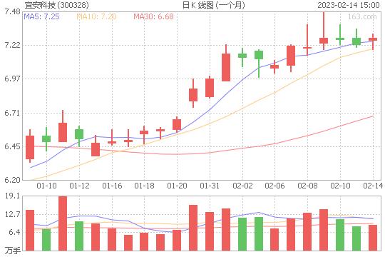 宜安科技300328股票最新价格
