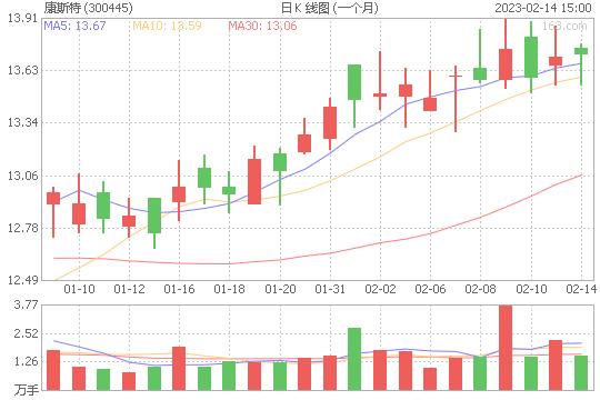 康斯特300445股票最新价格