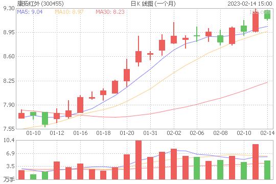 康拓红外300455股票最新价格