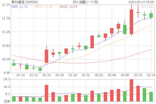 移为通信300590股票最新价格