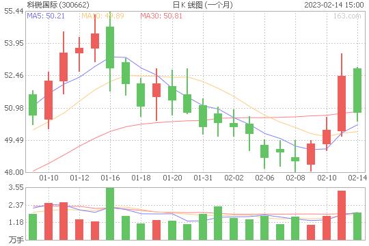 科锐国际300662股票最新价格