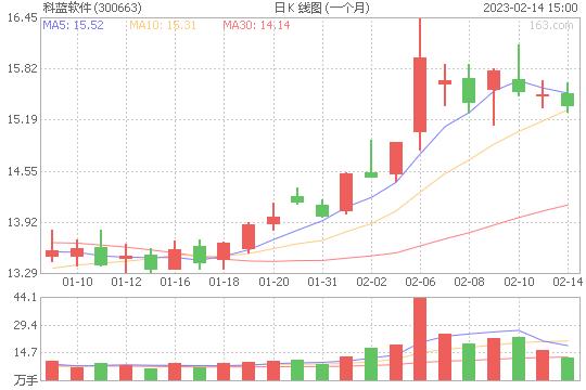 科蓝软件300663股票最新价格