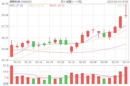 朗新科技300682股票最新价格