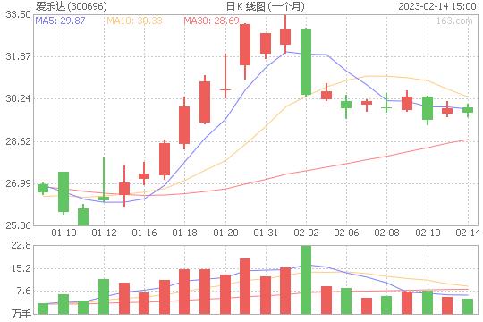 爱乐达300696股票最新价格