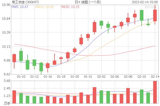 电工合金300697股票最新价格