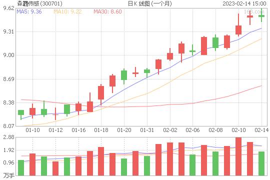 森霸传感300701股票最新价格