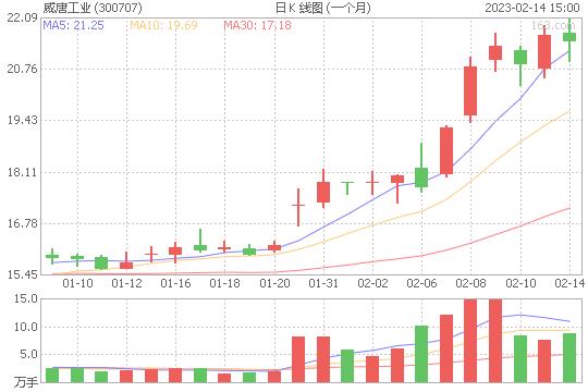 威唐工业300707股票最新价格