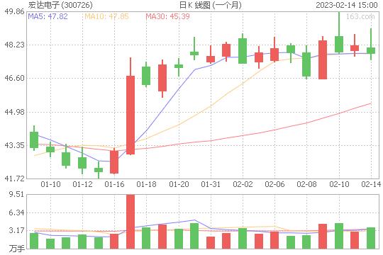 宏达电子300726股票最新价格