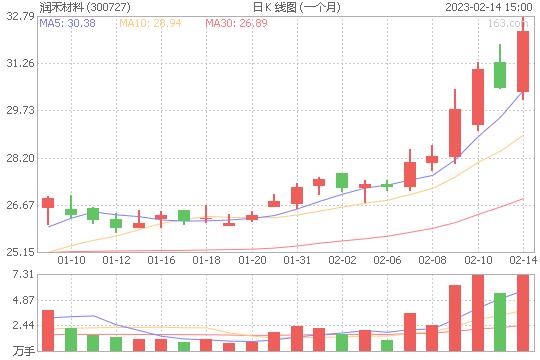 润禾材料300727股票最新价格