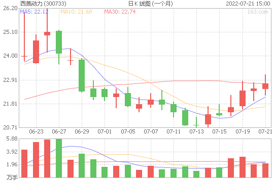 西菱动力300733股票最新价格