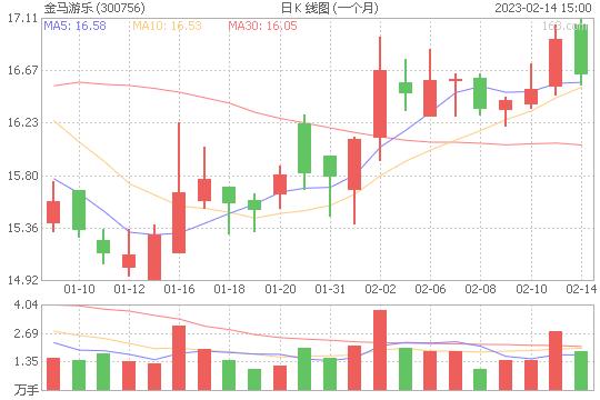 中山金马300756股票最新价格