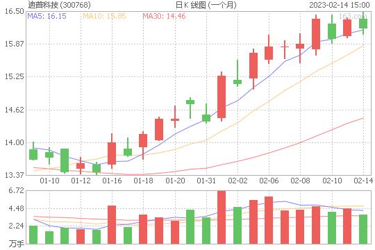 迪普科技300768股票最新价格
