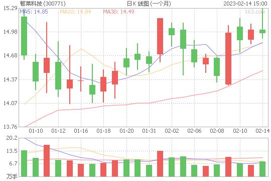 智莱科技300771股票最新价格