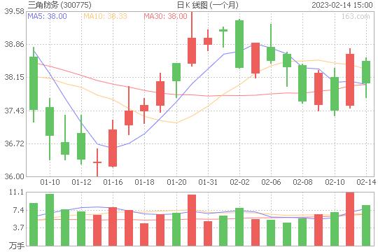 三角防务300775股票最新价格