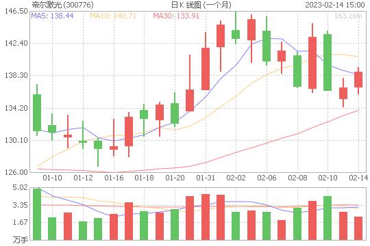 帝尔激光300776股票最新价格