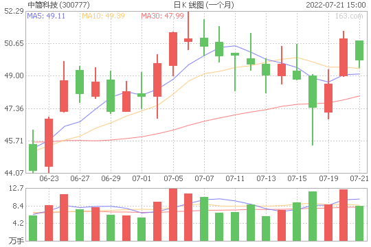 中简科技300777股票最新价格