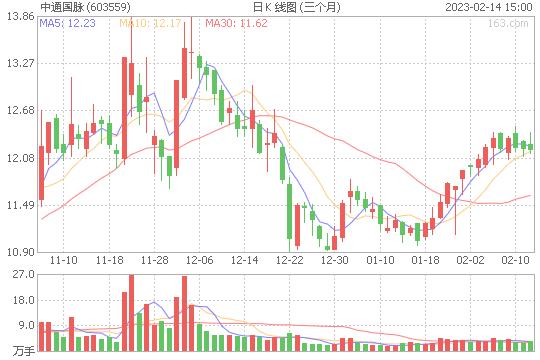 5G板块个股集体反弹 中通国脉大涨7%