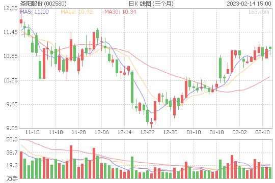 圣阳股份002580股票最新价格