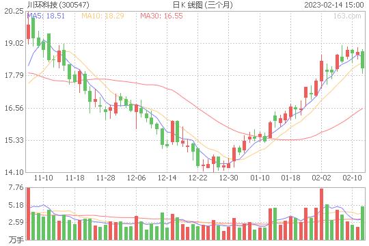 川环科技300547股票最新价格