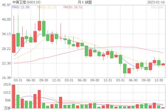 中国卫星(600118)_股票行情