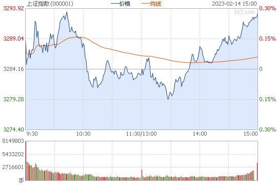 沪指低开低走跌1.47% 白酒板块掀跌停潮