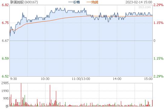 联美控股600167股票行情图