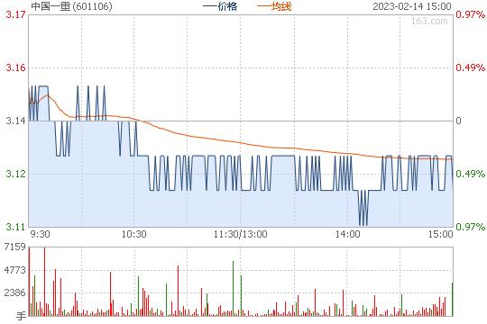 中国一重601106股票行情图