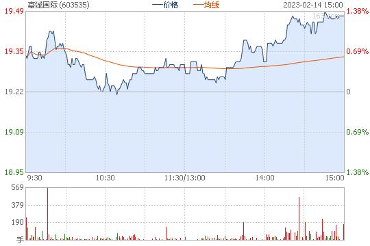 嘉诚国际603535股票行情图