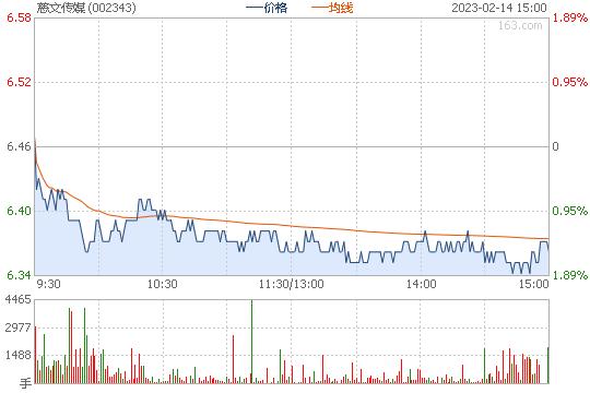 慈文传媒002343股票行情图