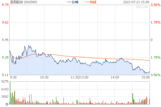 圣阳股份002580股票行情图