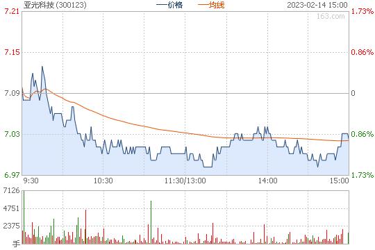 亚光科技300123股票行情图