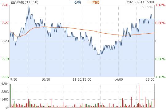 宜安科技300328股票行情图