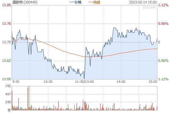 康斯特300445股票行情图
