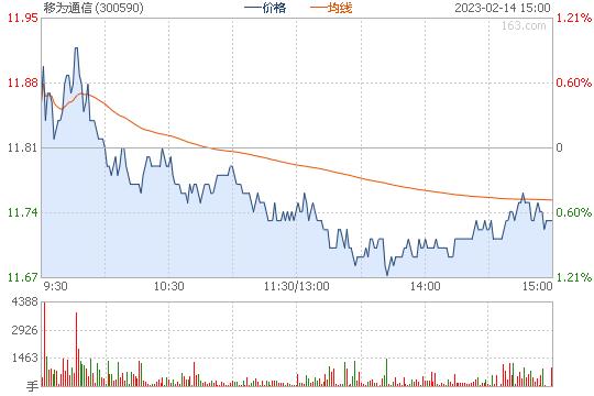 移为通信300590股票行情图