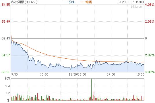 科锐国际300662股票行情图