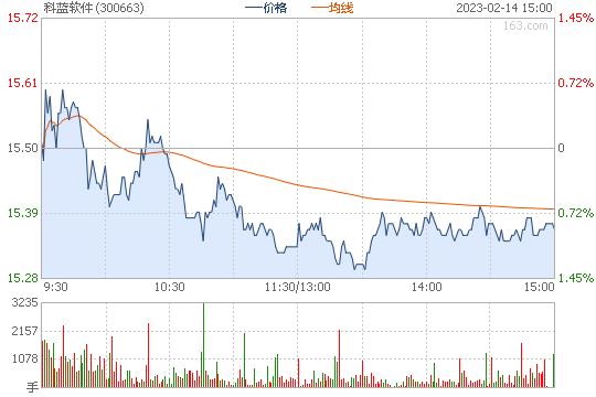 科蓝软件300663股票行情图