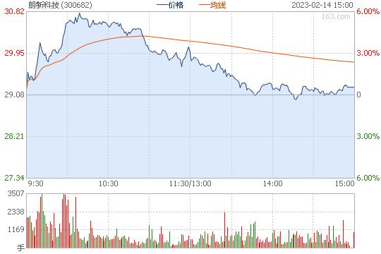 朗新科技300682股票行情图