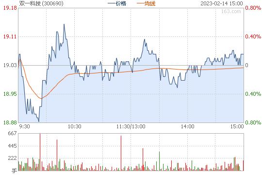 双一科技300690股票行情图