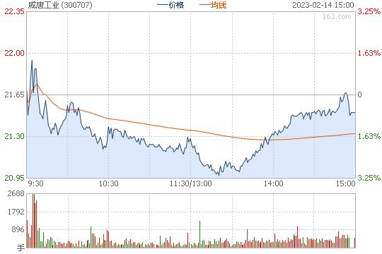 威唐工业300707股票行情图