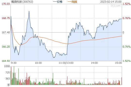 锦浪科技300763股票行情图