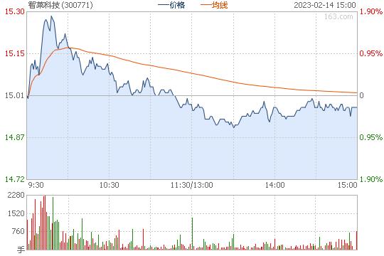 智莱科技300771股票行情图