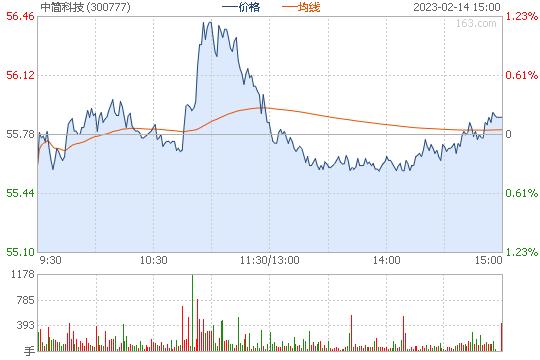 中简科技300777股票行情图