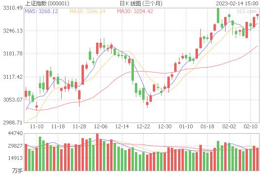 收评:沪指高位震荡涨0.38% 银行证券板块大涨