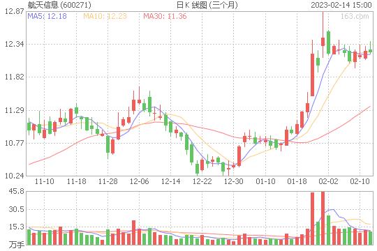 航天信息600271股票最新价格