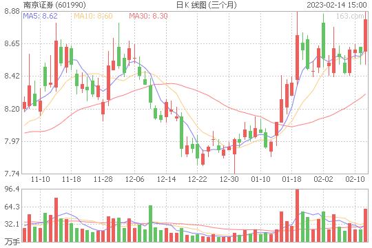 南京证券601990股票目标价能到多少 现在可以买入吗[2019-12-25]